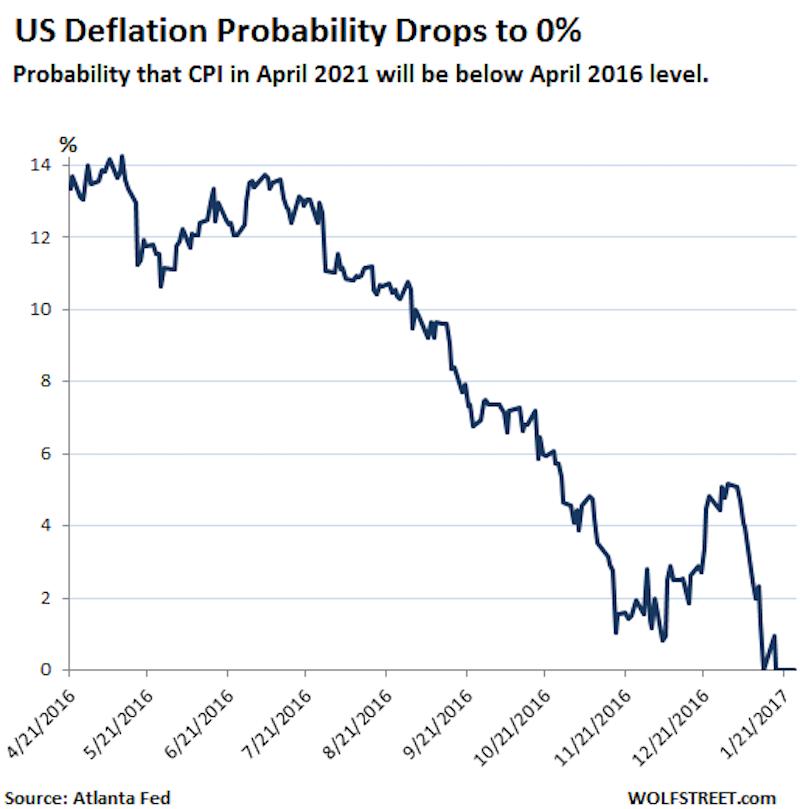 deflatie-kans