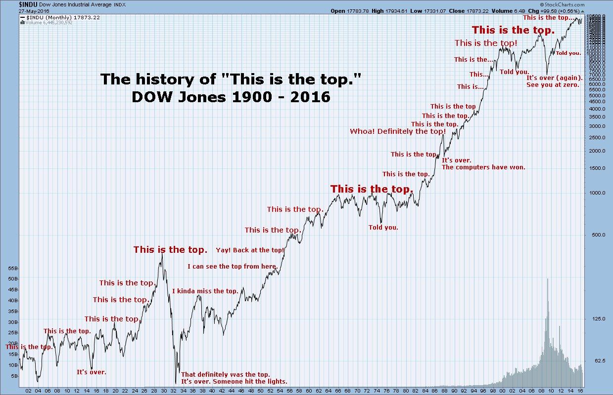 Geschiedenis Dow Jones