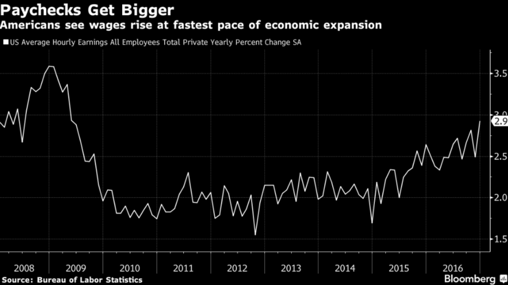 Goldman Sachs stijging amerikaanse lonen