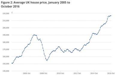 huizenprijzen-vk