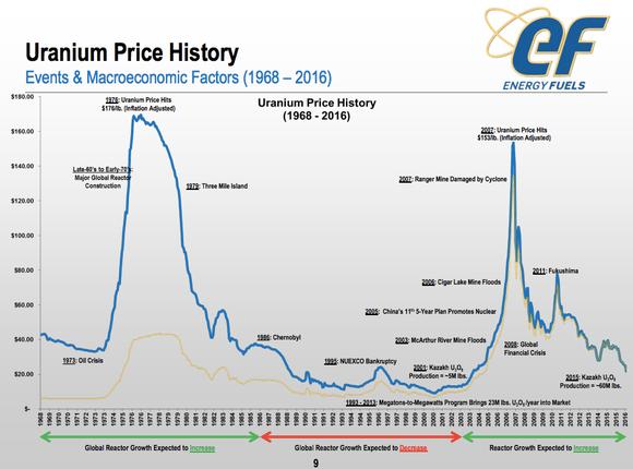 Beste uranium aandelen van dit moment  Beleggen in