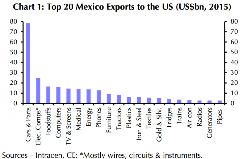 mexicaanse-sector