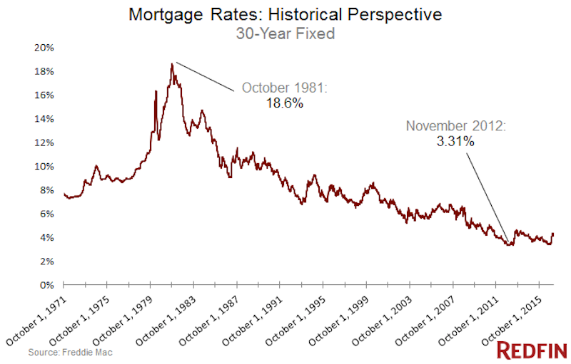 Wat gaat er met de amerikaanse hypotheekrente gebeuren for Huidige hypotheekrente