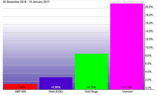 Uranium Energy Corp  Koers Aandeel  IEXnl