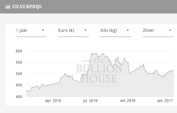 Beleggen in aandelen in de zilver sector - Zilveraandelen