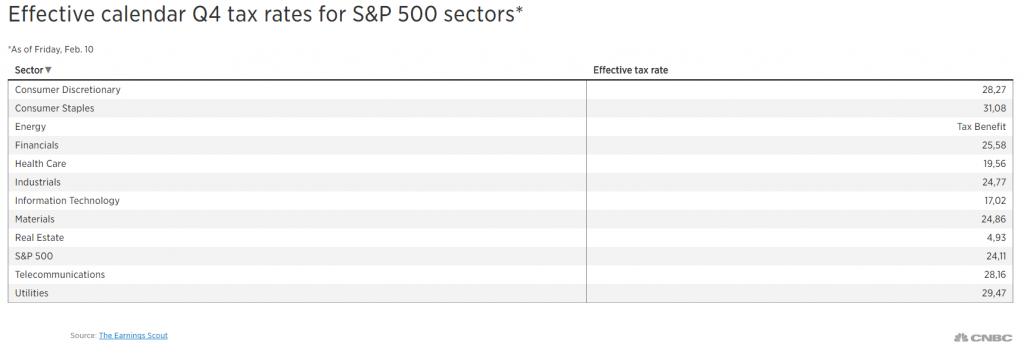 belasting-sectoren-vs