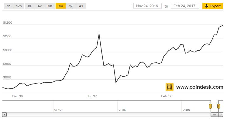 bitcoin-koers 24 februari