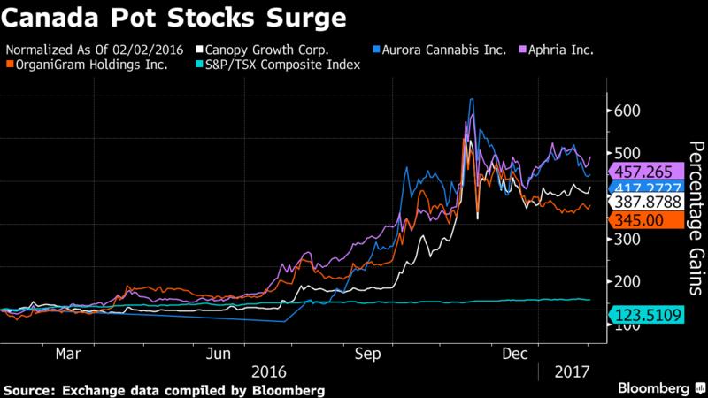 marihuana aandelen candada
