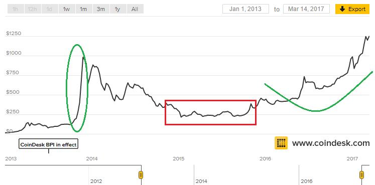 Bitcoin sinds 1 1 2013