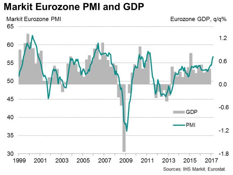 ecb-economisch herstel