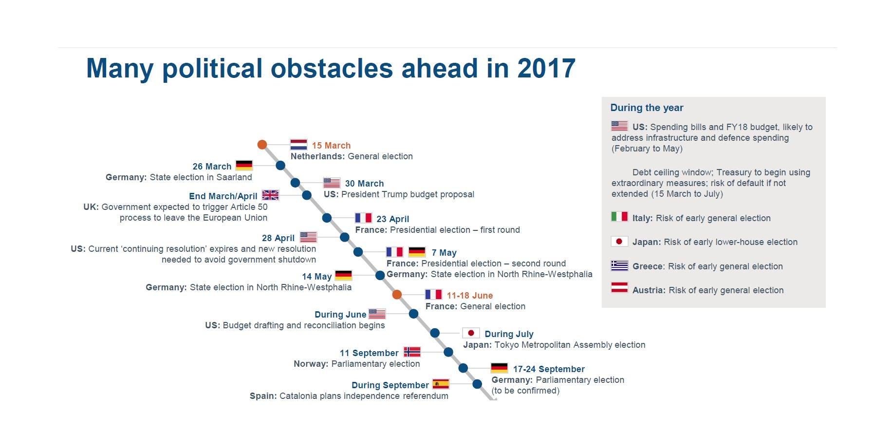 Fidelity politieke obstakels 2017