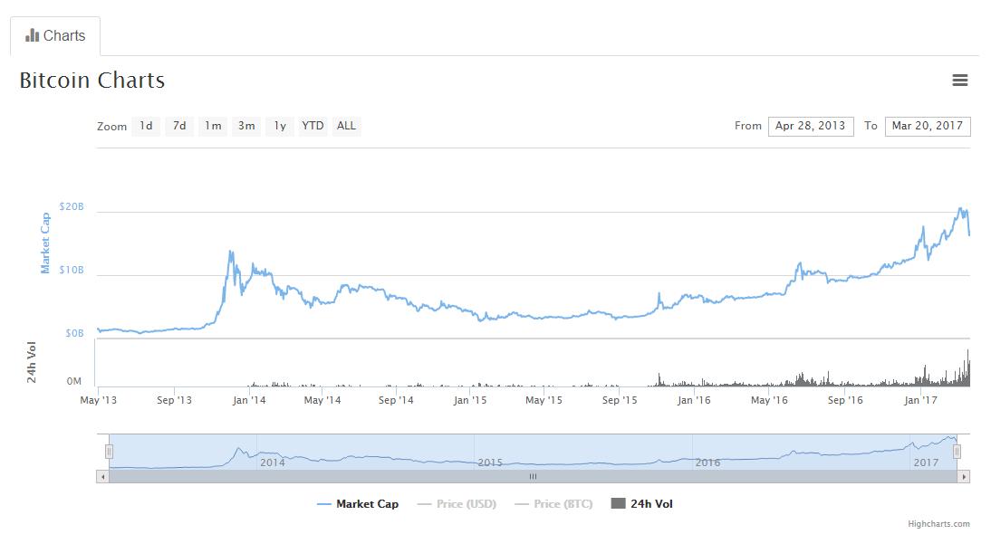 Marktkapitalisatie Bitcoin