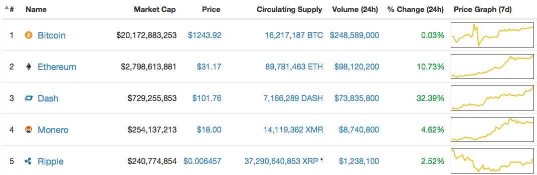 Marktkapitalisatie cryptomunten