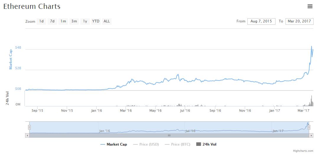 Marktkapitalisatie Ethereum