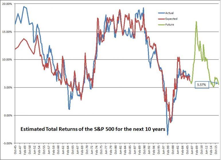 Toekomstig rendement Amerikaanse aandelenmarkt