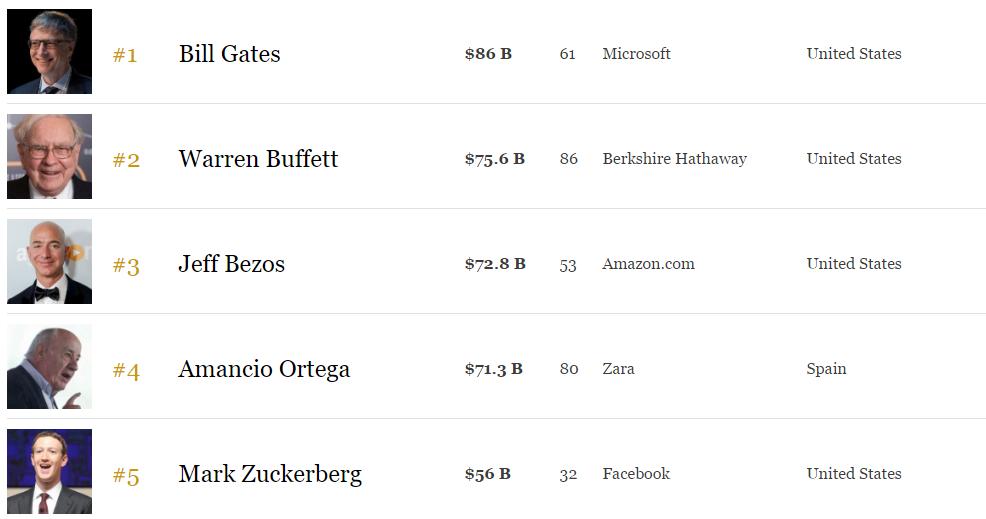 Top-5 rijkste mensen ter wereld