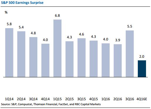 winstcijfers-verrassing