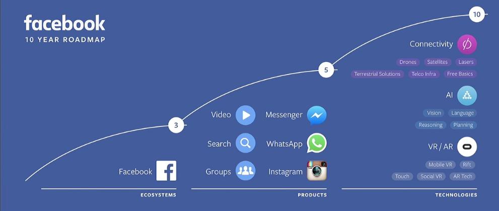 Facebook masterplan