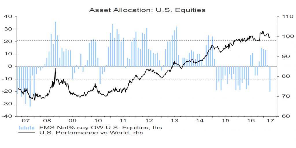 fondsbeheerders-us-aandelen