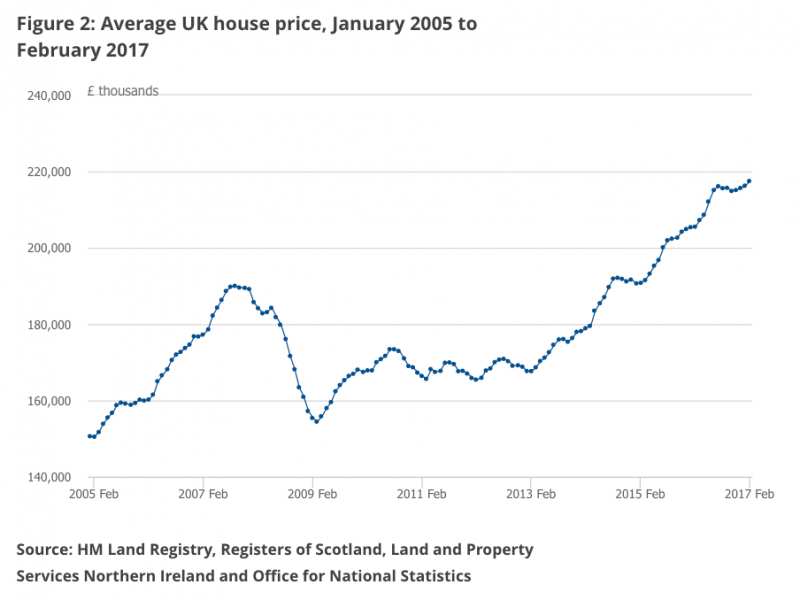 huizenmarktcrisis-britten