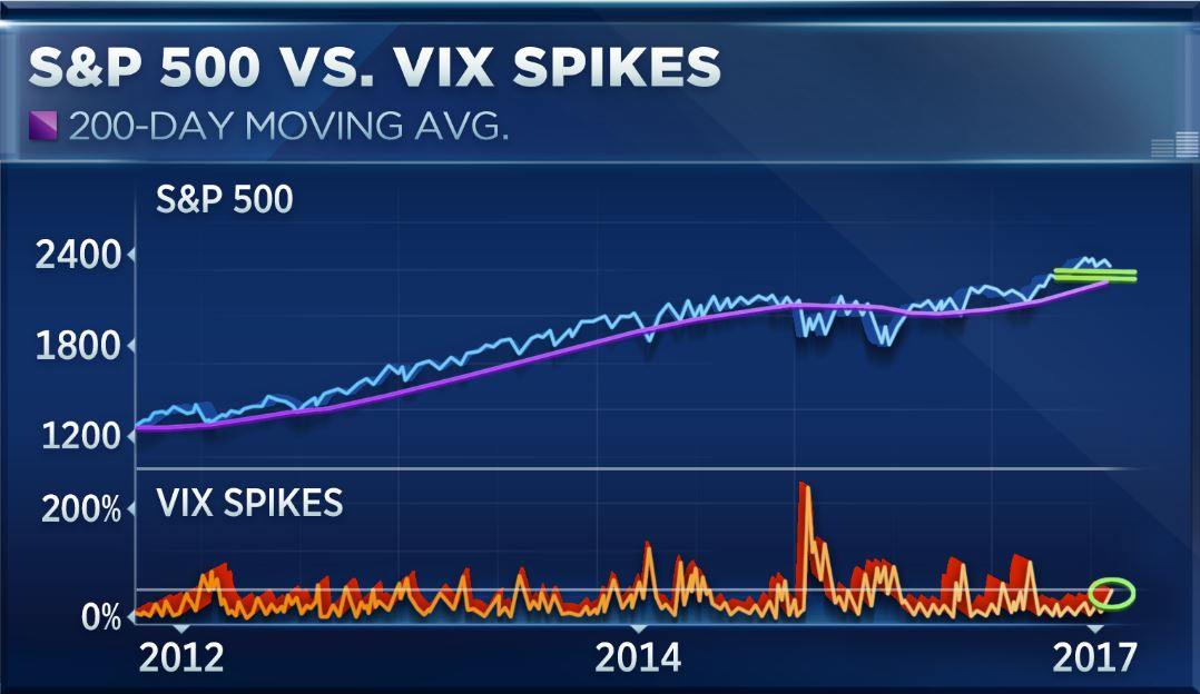 S&P 500 vs VIX