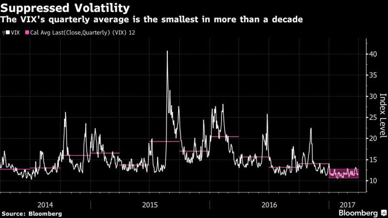volatiliteitsbarometer