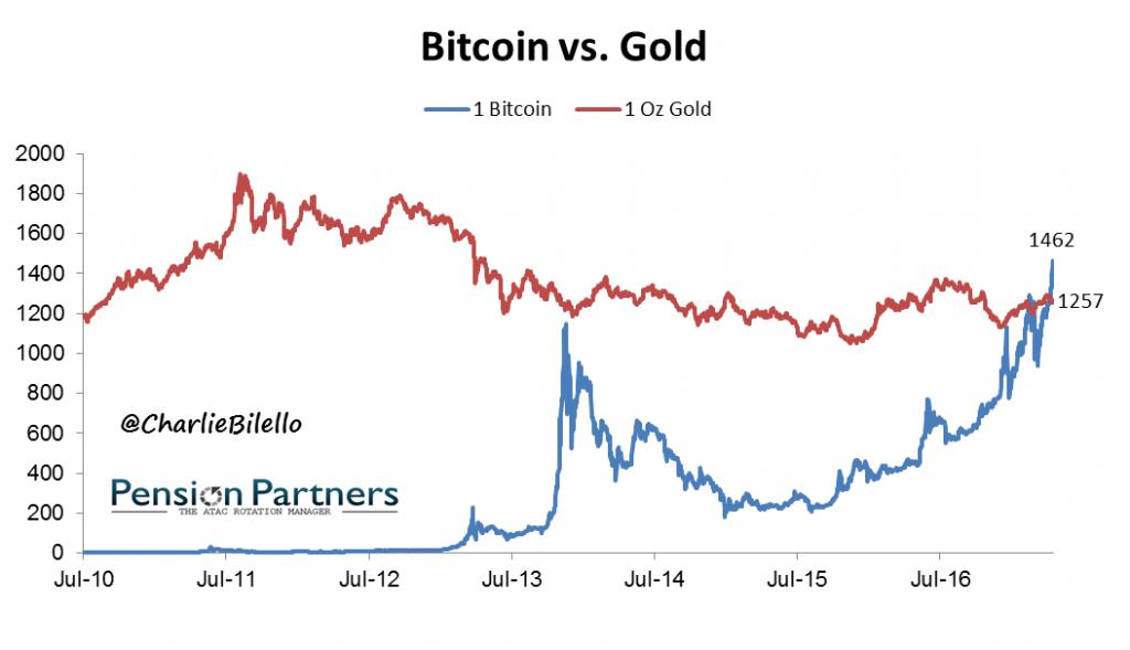 bitcoin-goud