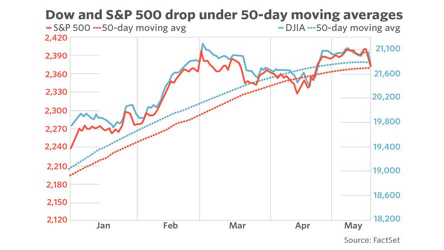 Dow en S&P 500