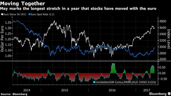 euro-aandelenmarkten-zelfde-beweging