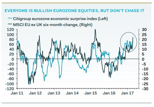 gecharmeerd-europese-aandelen