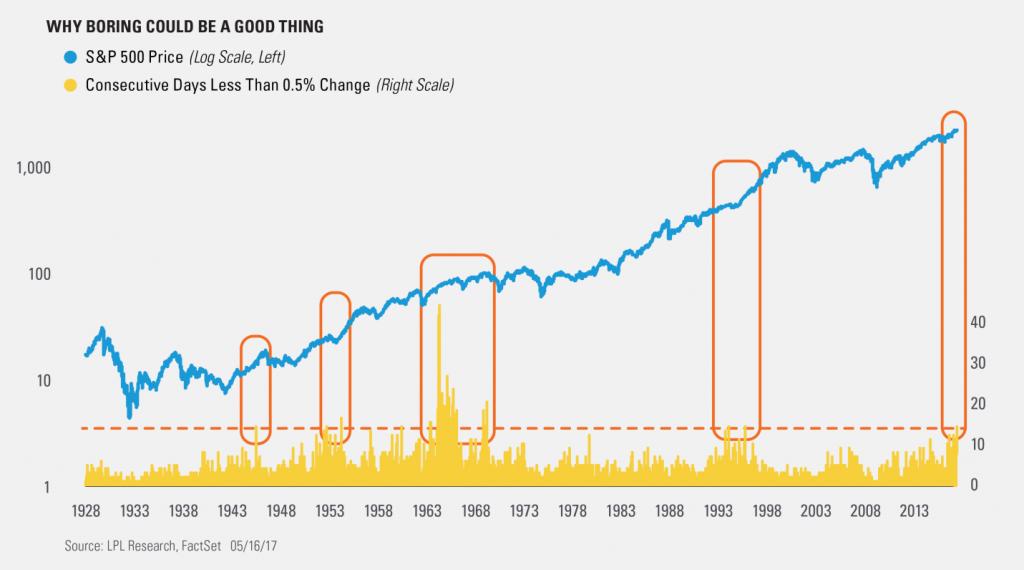 lage-volatiliteit-goed-nieuws