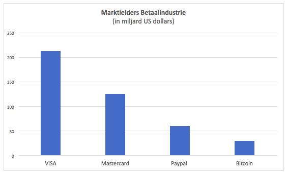 Marktleiders Betaalindustrie vs Bitcoin