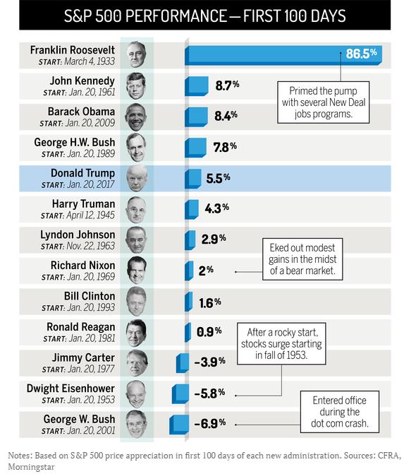 Prestatie beurs presidenten