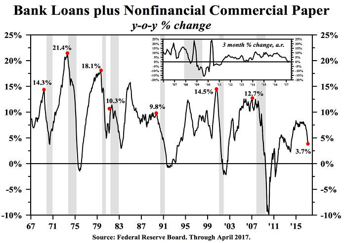 recessie VS