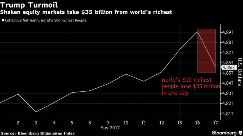 rijkste mensen ter wereld verliezen geld