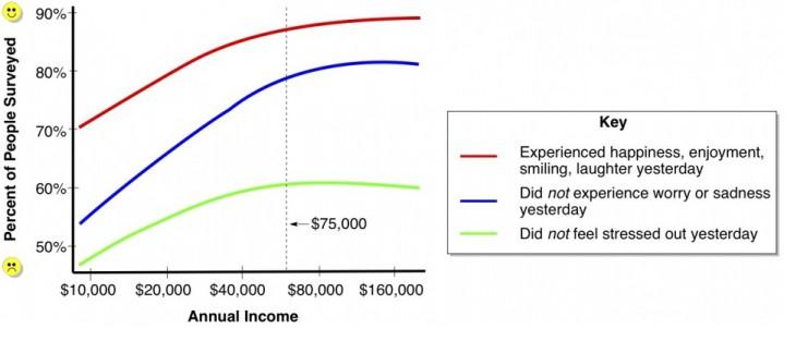 Salaris en geluk