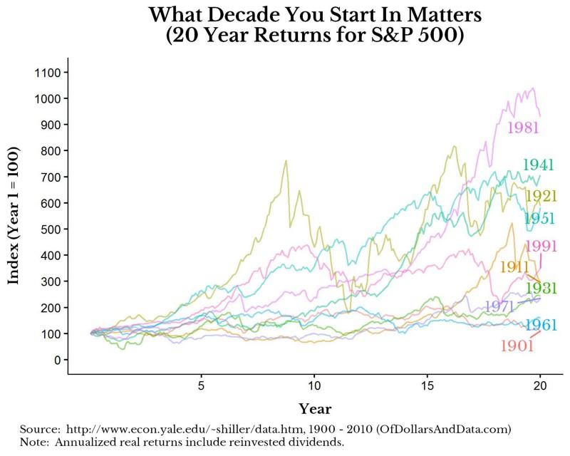 wanneer-begonnen-beleggen