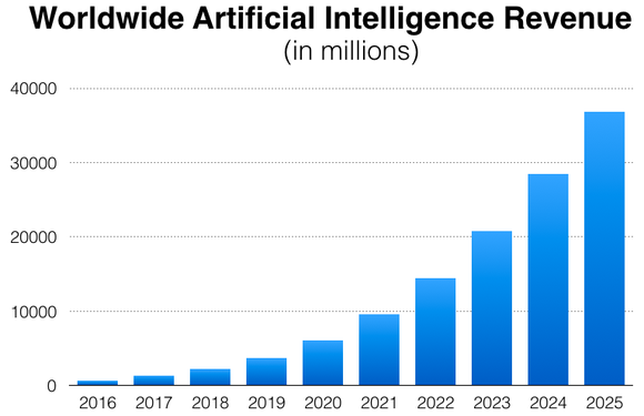 artificial-intelligence-revenue_large