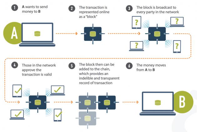 Blockchaintechnologie uitgelegd
