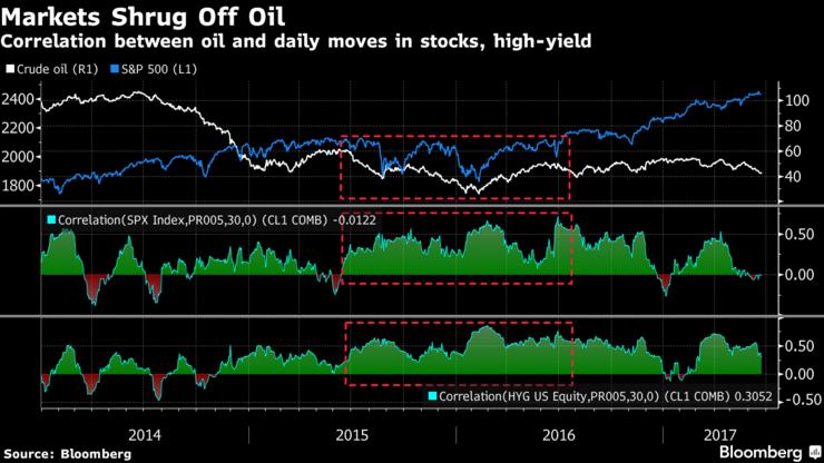 Invloed olieprijs aandelenmarkten