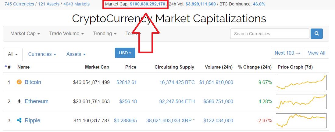 Marktcap alle crypto