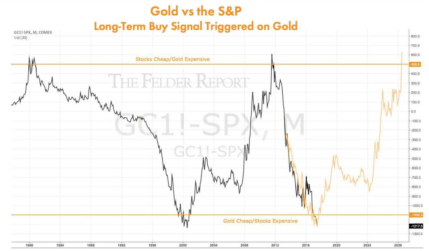 Slim beleggen in goud