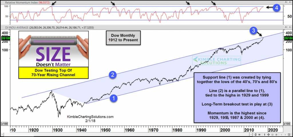 Dow Jones maakt grootste smak sinds 2011
