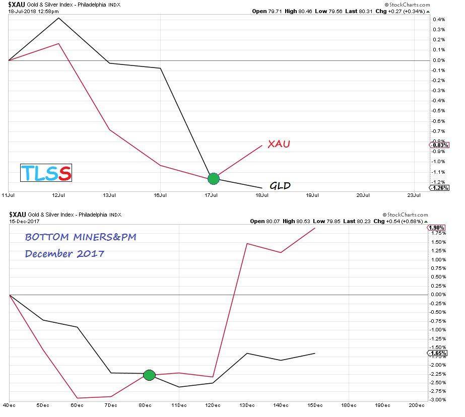 Historische goudprijs en evolutie goudprijs
