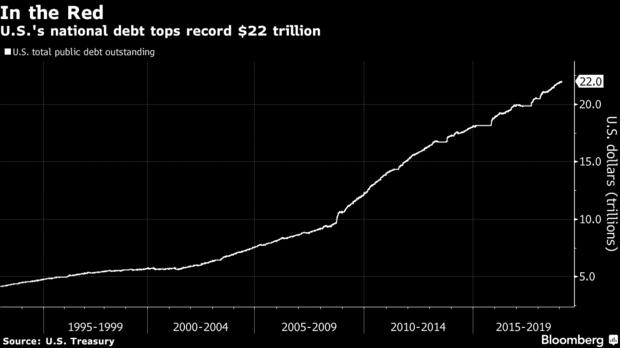 Amerikaanse staatsschuld