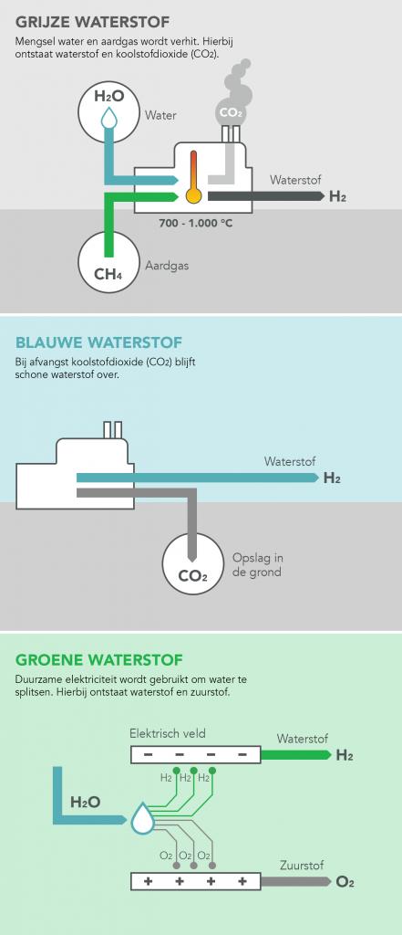 BeursBrink Waterstof Beleggen