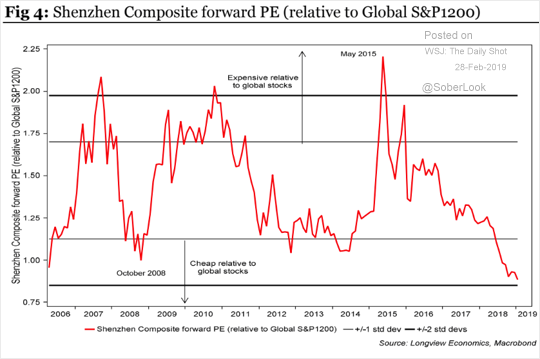 'Chinese aandelen zeer aantrekkelijk'