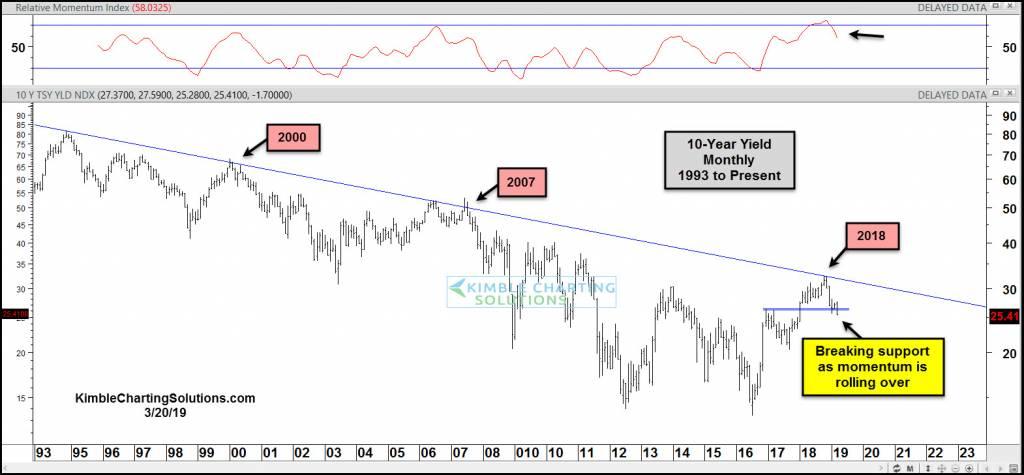 Drie misvattingen over beleggen in obligaties