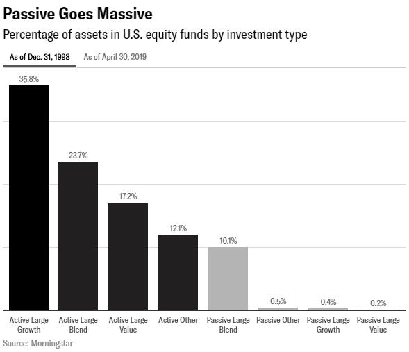 De opkomst van passief beleggen