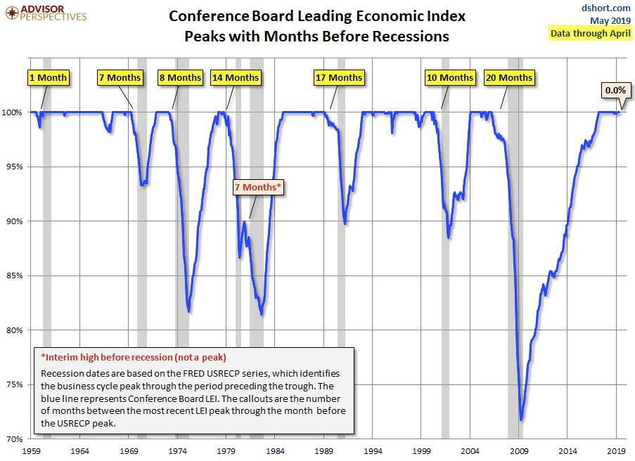 NBER dating recessies ex dating weer na 2 weken